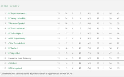 2 matchs, 6 points…